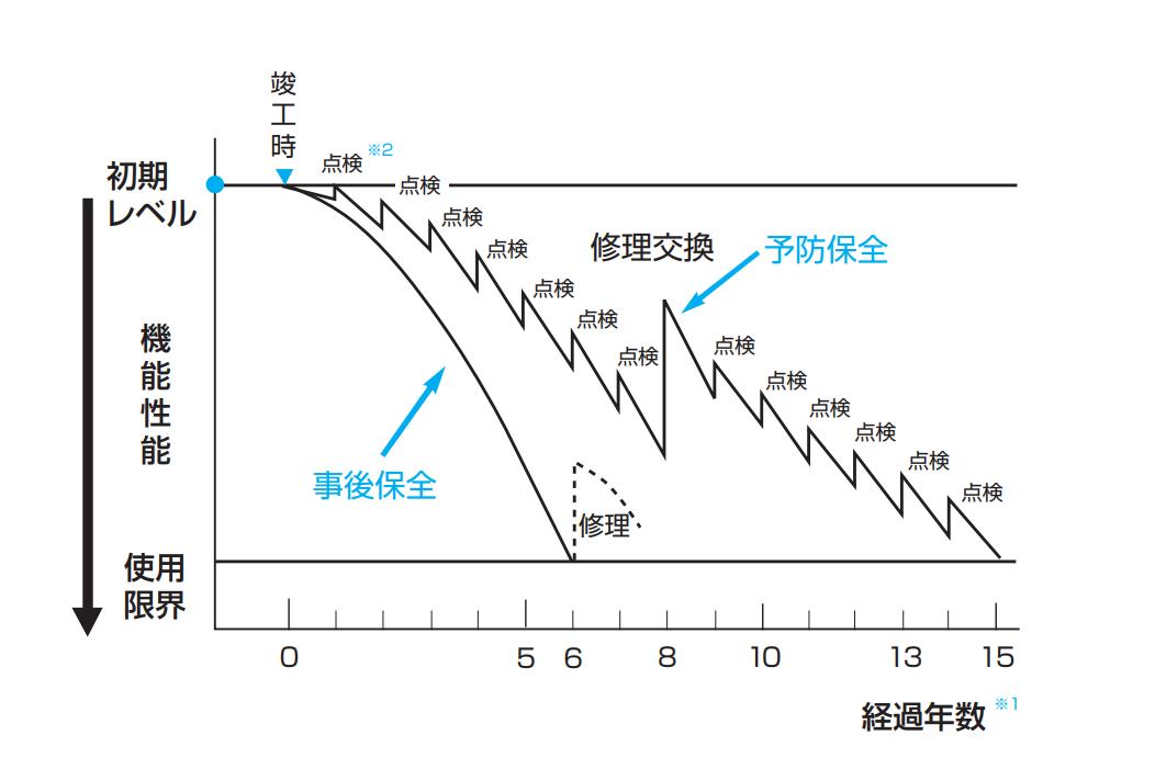 業務用エアコンの耐用年数と寿命