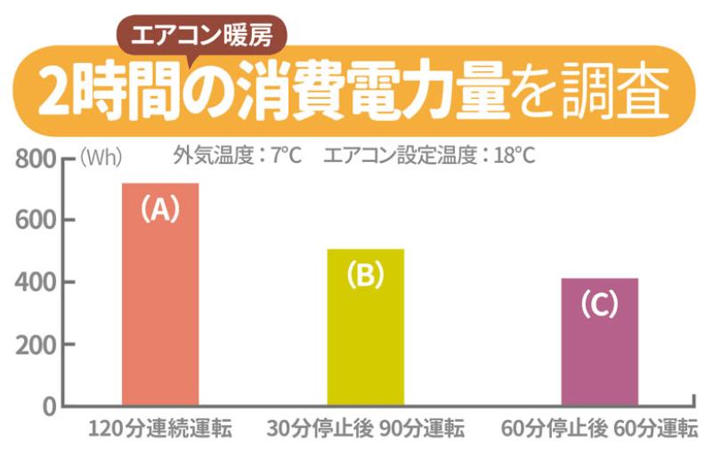 エアコン暖房別の2時間の消費電力比較
