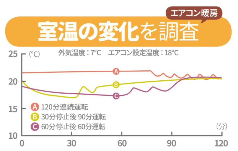 エアコン温度推移グラフ